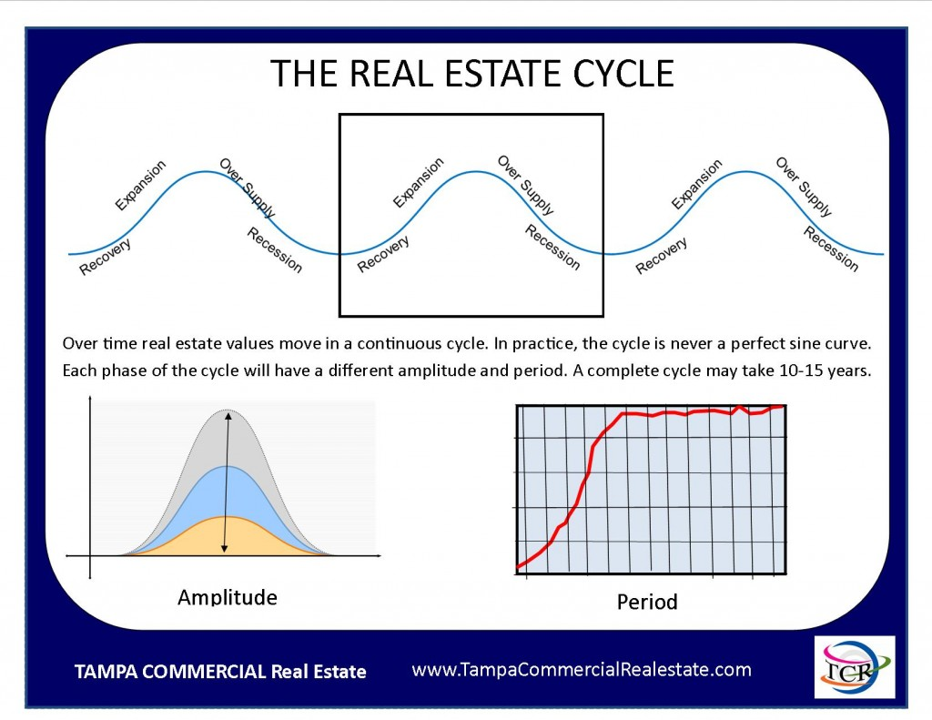 Continuous Real Estate Cycle, Tampa Commercial Real Estate