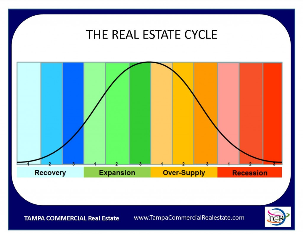 Real Estate Cycle, Economics, Tampa Commercial Real Estate