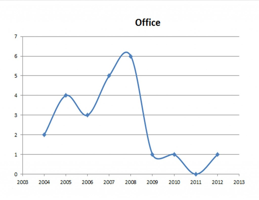 Historical Tampa Bay Office Market Phase of Real Estate Cycle;