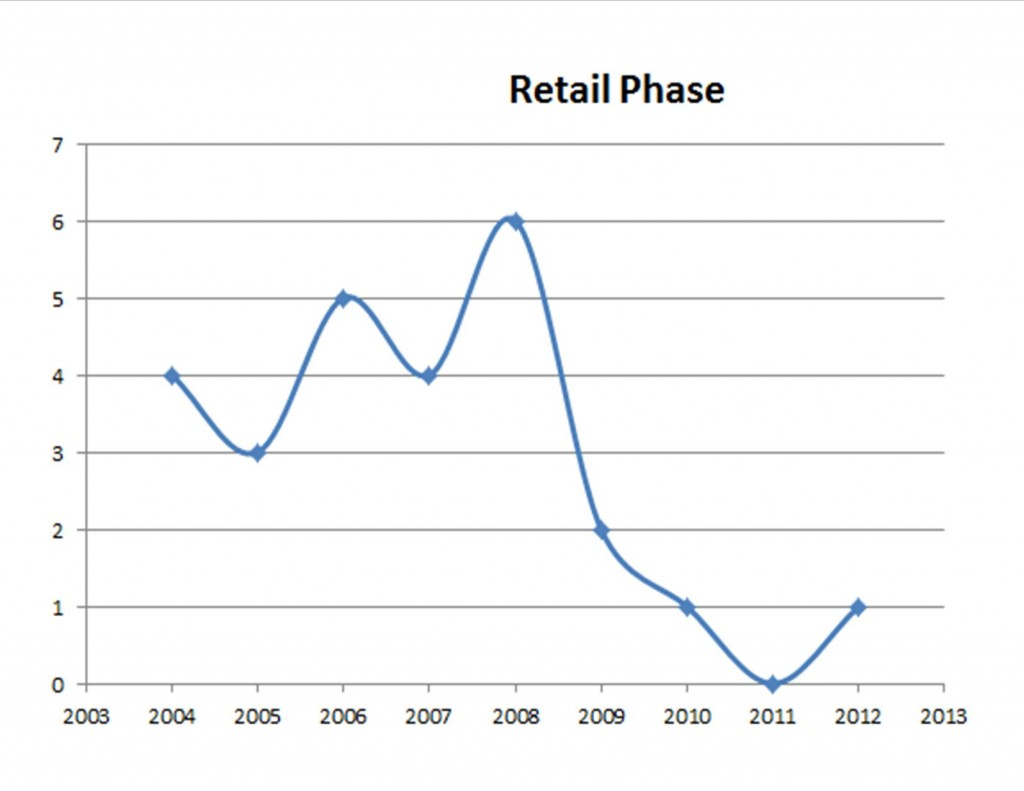Historical Tampa Bay Retail Market Phase of Real Estate Cycle; Tampa Commercial Real Estate Market;